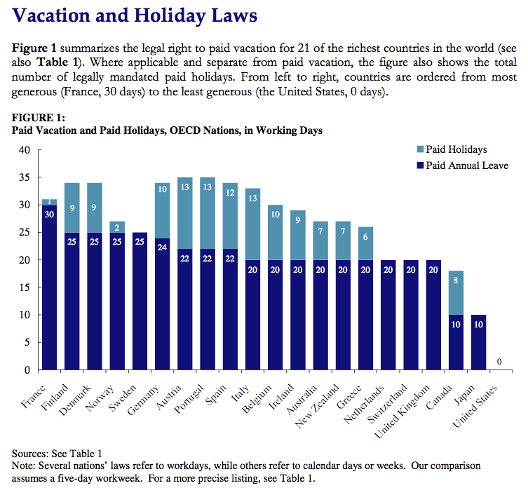 Vacation laws by country CEPR http://www.cepr.net/index.php/press-releases/press-releases/us-only-advanced-economy-that-does-not-guarantee-workers-paid-vacation/