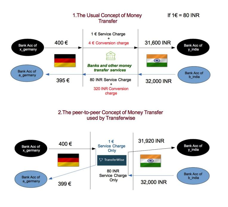 "Peer-to-Peer Money Transfer. ""Transferwise"" by Shaviraghu - Own work. Licensed under CC BY-SA 4.0 via Wikimedia Commons - http://commons.wikimedia.org/wiki/File:Transferwise.jpg#mediaviewer/File:Transferwise.jpg"